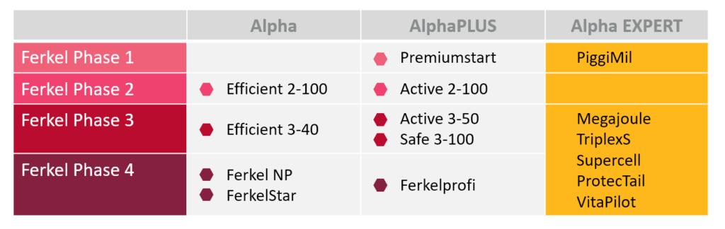 Eine Tabelle zeigt übersichtlich die verschiedenen Produktlinien und die jeweiligen Produkte